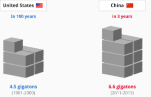 China Concrete Usage