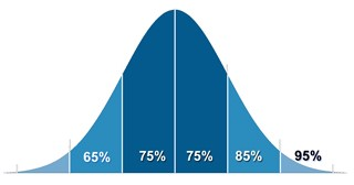 Education - Academic Test Scores Bell Curve