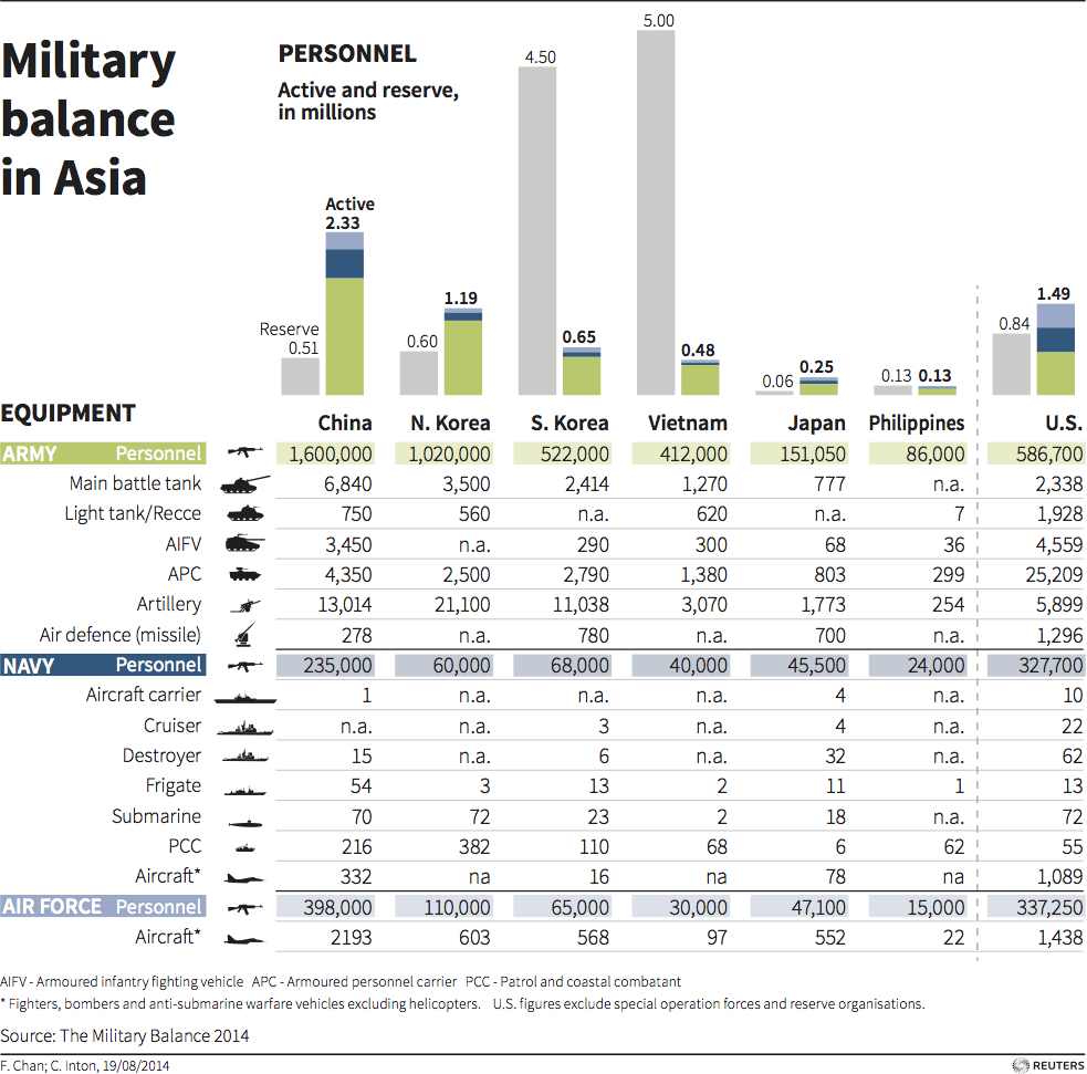 China Military - Carter Page
