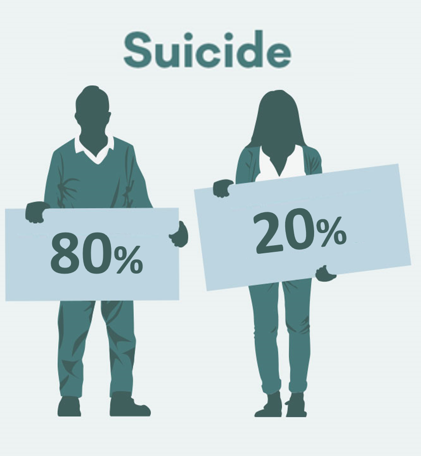 Suicide Distribution by Gender in America - Masculinity