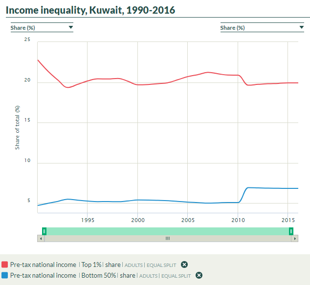 Indentured Servitude - Kuwaiti Income Inequality
