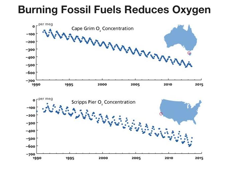 Chart: Burning Fossil Fuels Reduces Oxygen